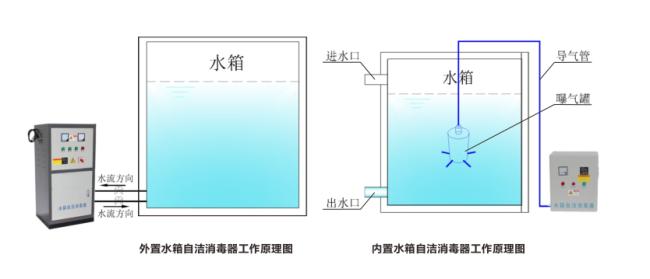 水处理臭氧贝博官网登陆安装示意图